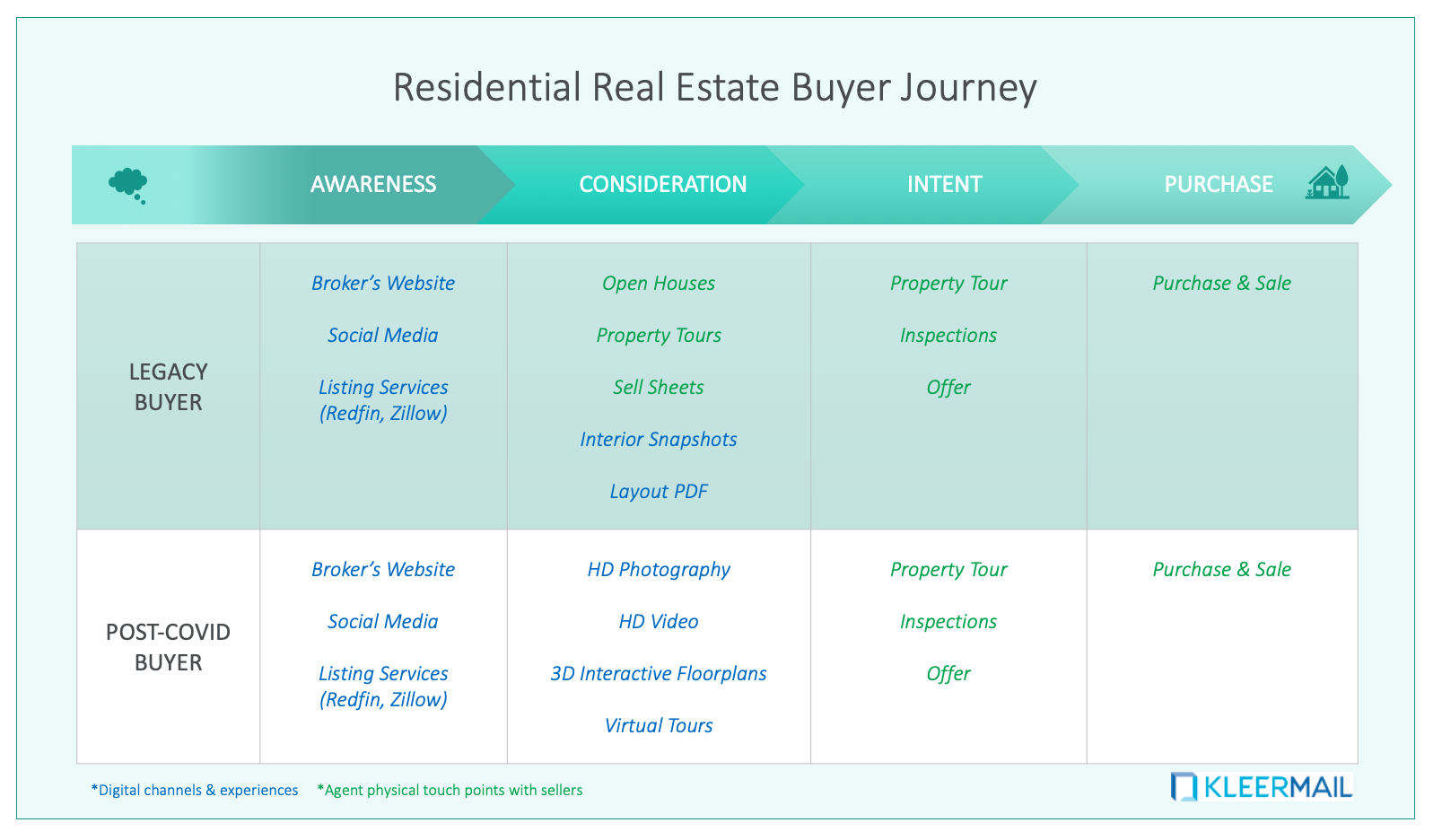 Residential Real Estate Buyer Journey