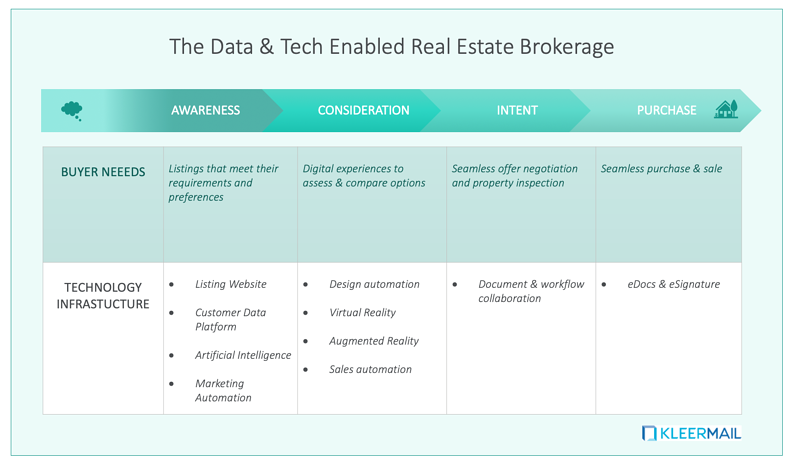 TechBrokerageTable